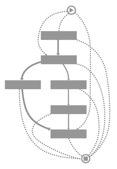Process Mining Prozessdiagramm